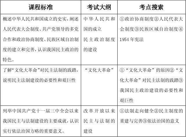 新中国的民主目的发展及曲折高考必修历史导航1学案学习政治高中建设的图片