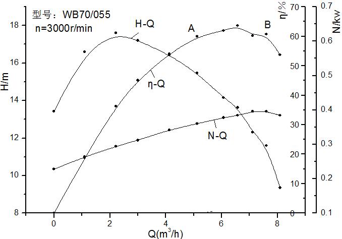 化工国际实验--离心泵特性曲线测定原理一方建筑设计图片