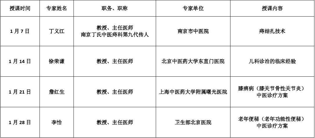 中医适宜技术培训1月课程表