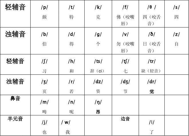 英语国际音标表(48个)
