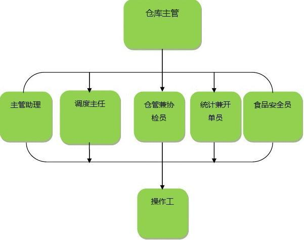 仓库组织架构与职责.doc