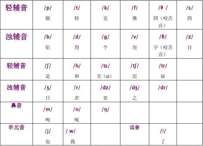音标认读 英语国际音标发音规则 数学应用题六年级上册答案 48个国际