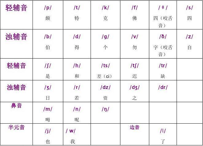 英语国际音标表与读音规则表word版[1]