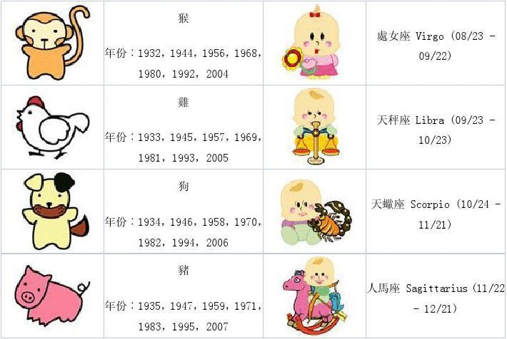十二生肖年份对照表