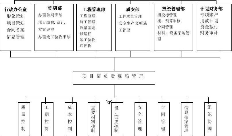 建设单位工程项目管理流程图(最新整理by阿拉蕾)图片