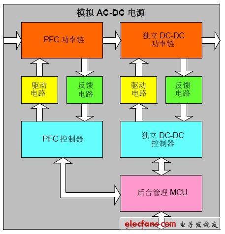 数字控制在电源应用中的特性和优势