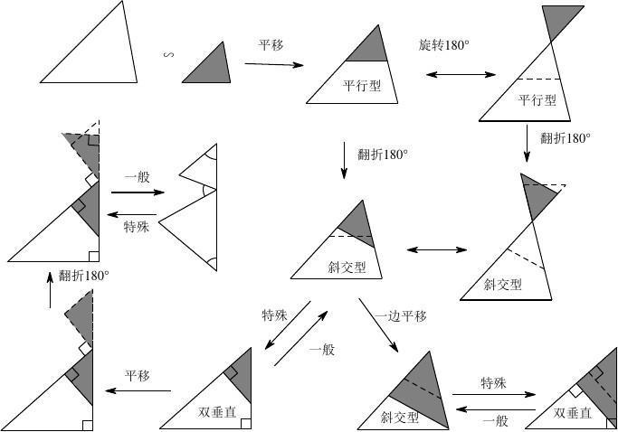 (第一講附)相似三角形經典模型總結圖片