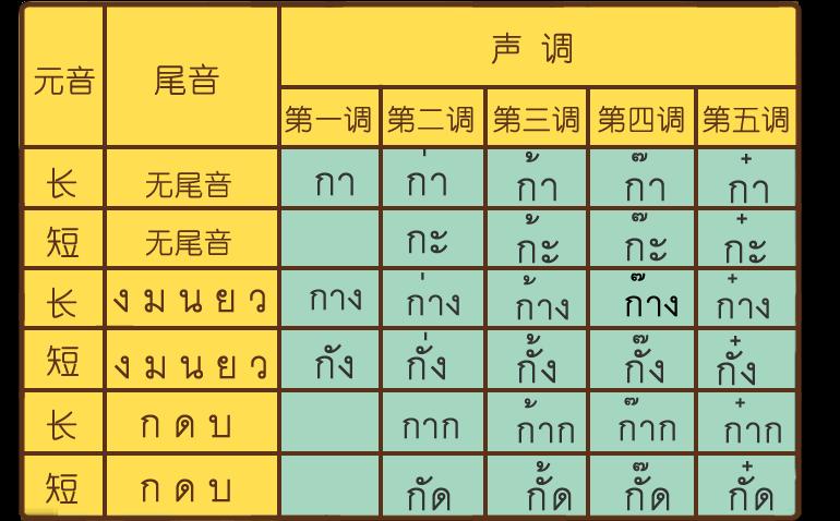 13泰语入门