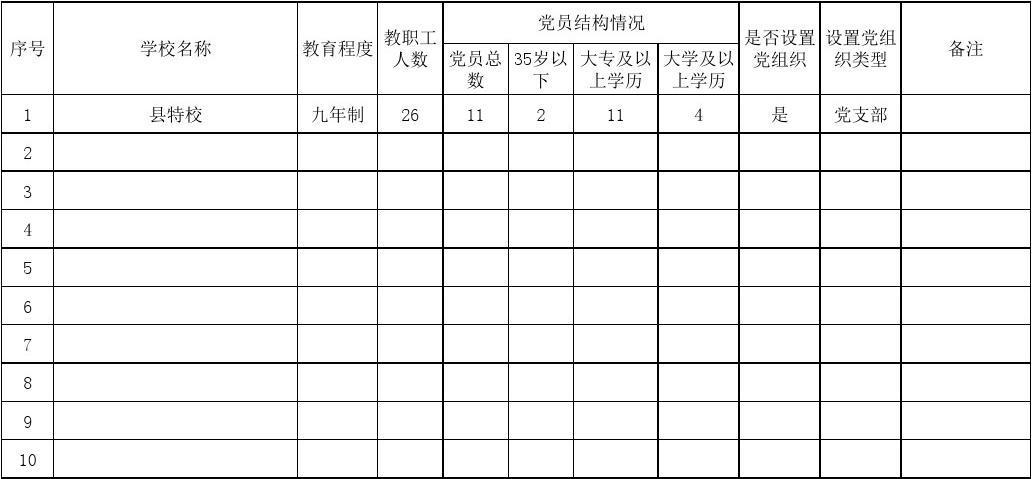 (石阡县特校)全市学校党组织设置情况统计表(公办)