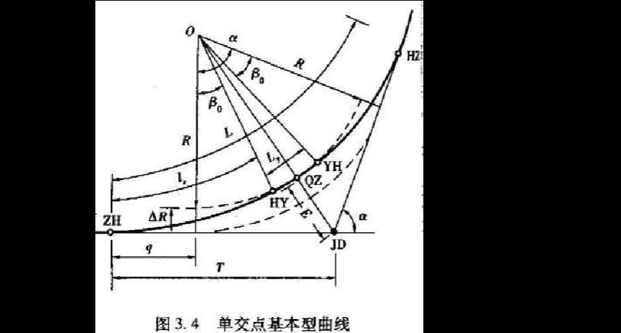 平曲线要素计算公式