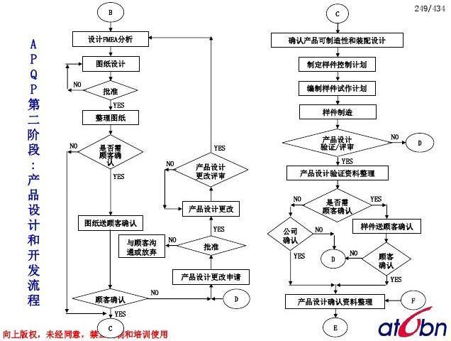 APQP阶段流程图