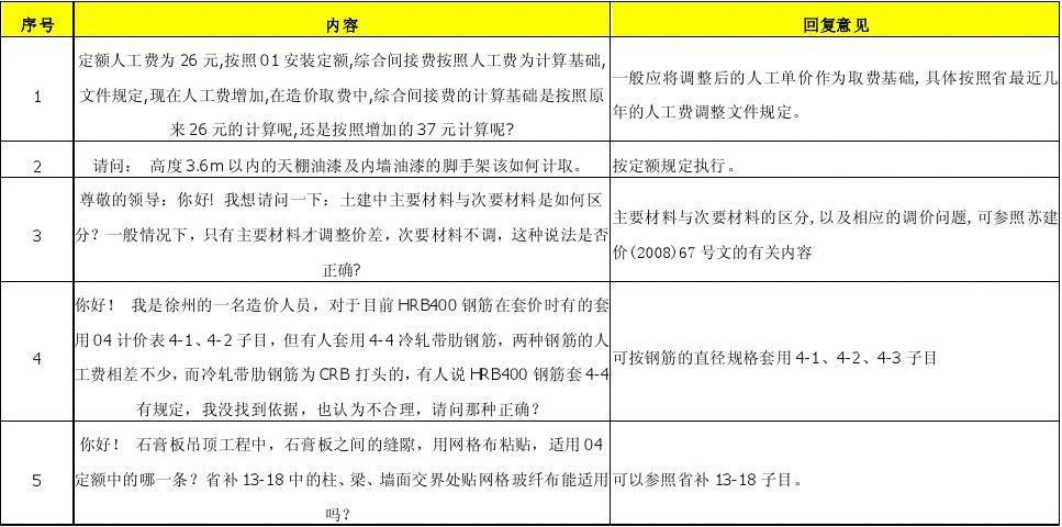 《江苏省建筑与装饰工程计价表》2008工程计价土建有关问题解释(2)