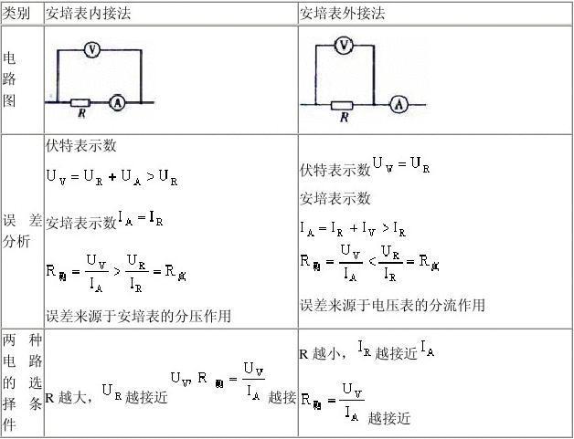 伏安法测电阻综合评语实验问题优生初中图片