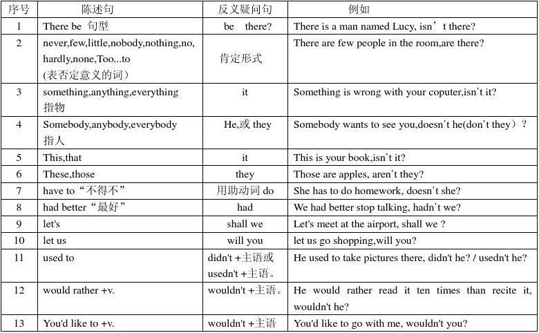 深圳英语初中文章疑问句言情恋爱反义总结语法经典图片