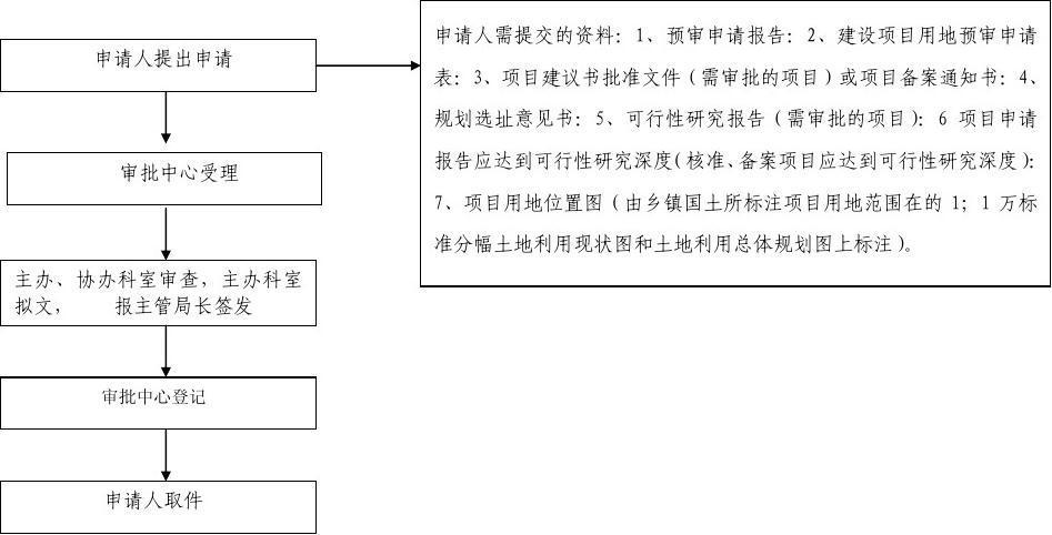 建设项目用地预审流程图图片