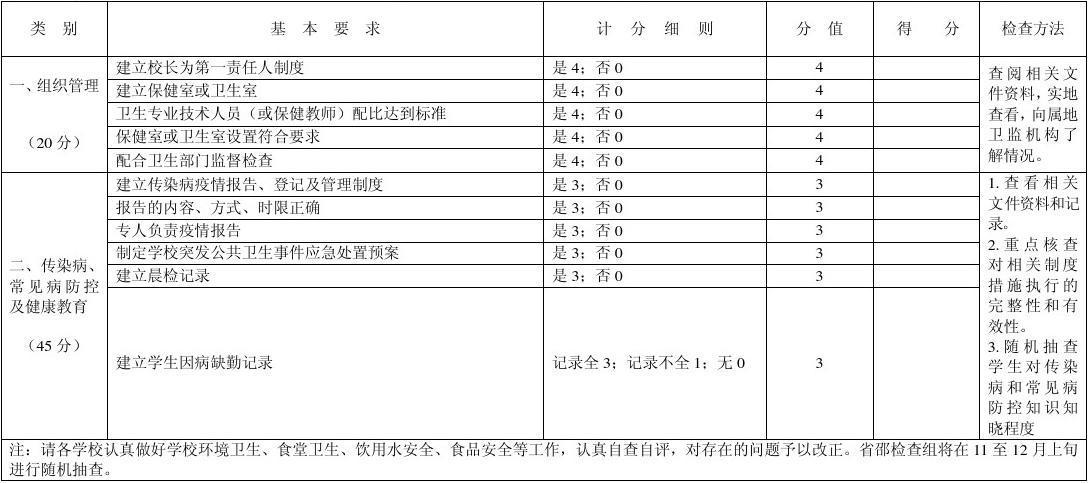 学校卫生工作检查评分表