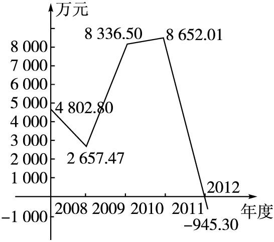 2013-2014学年北师大版八年级数学上册单元目标检测:第四章 一次函数(含答案点拨)