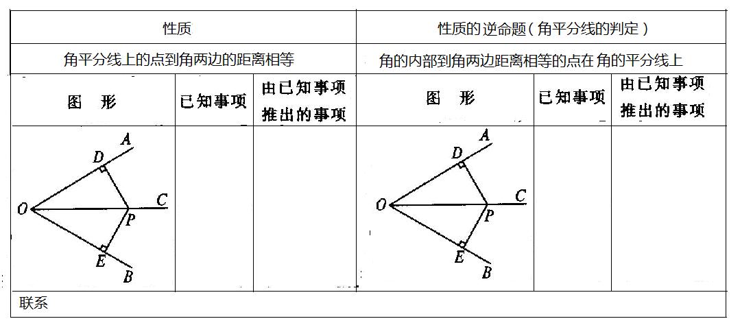 12.3角平分线的性质2_word文档在线阅读与下