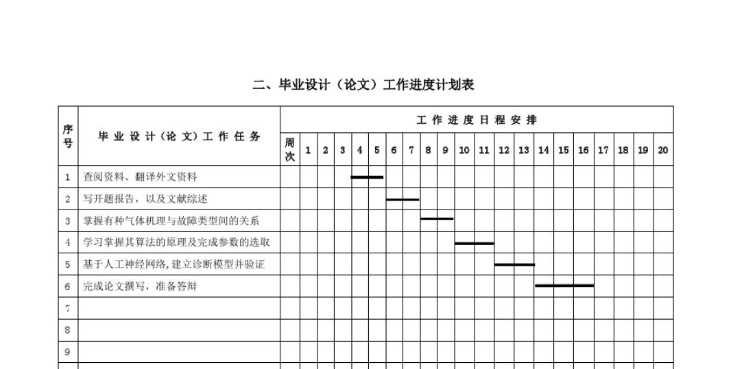 二,毕业设计(论文)工作进度计划表图片