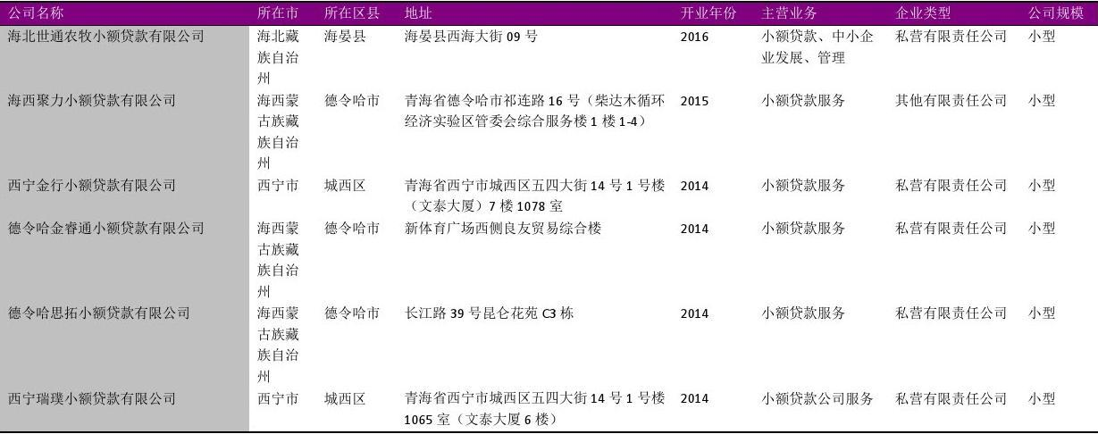 青海省小额贷款公司名录2018版