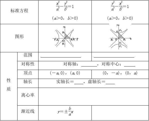 1-1双曲线的几何性质(1)