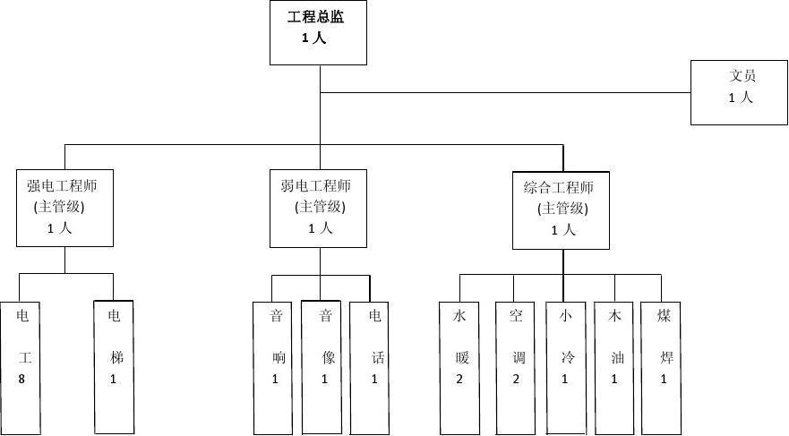 s-w-c--2015酒店物业筹备期工程部人员组织架构图