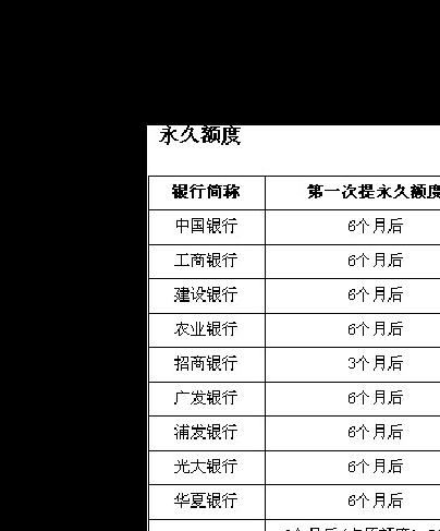 各大银行提额技巧和周期表
