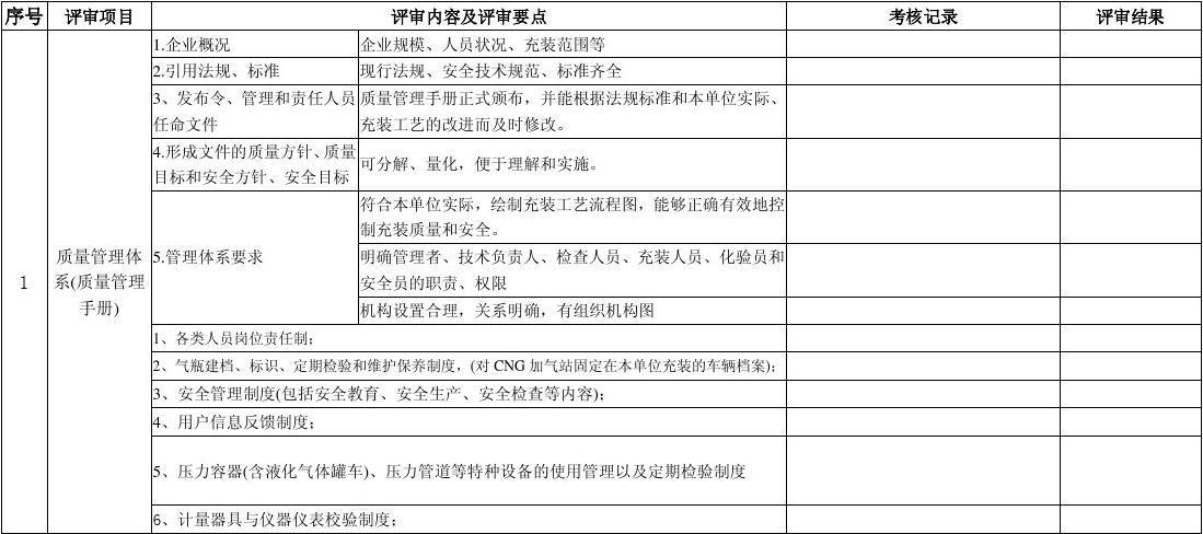 车用CNG气瓶充装管理体系评审记录