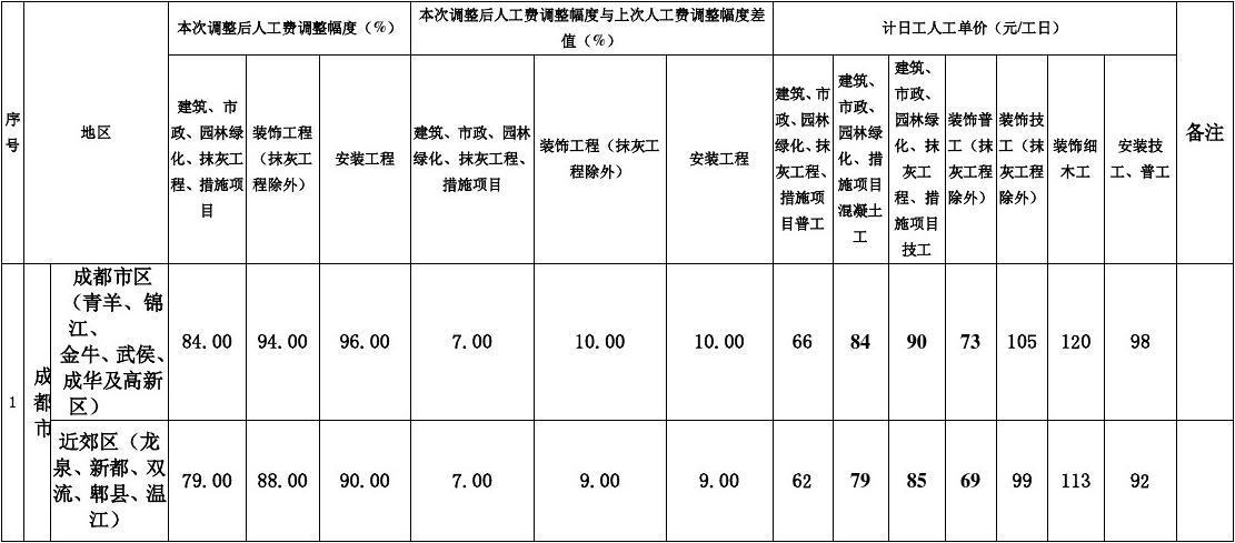 定额人工费_州2009年《四川省建设工程工程量清单计价定额》人工费调整幅度及计日
