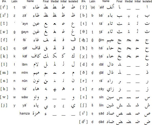 所有分类 外语学习 其它语言学习 阿拉伯字母与读音  阿拉伯语啊,bt啊