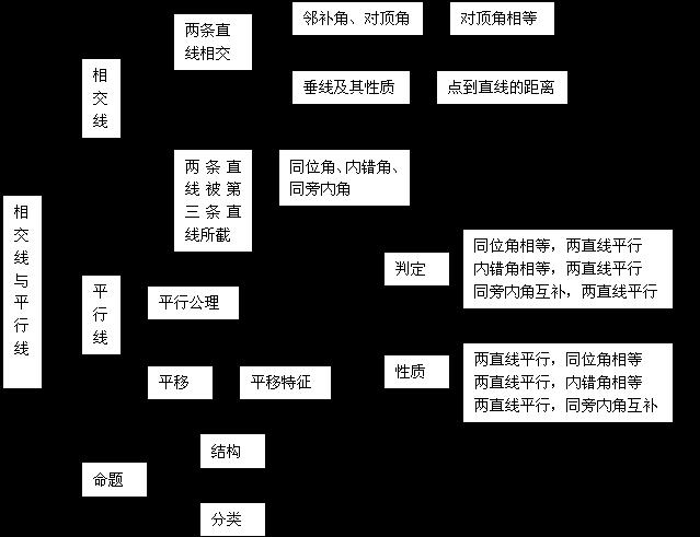 免費文檔 所有分類 初中教育 數學 初一數學 初一數學期末總復習(適合圖片