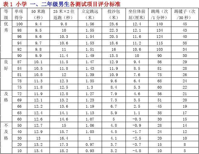 小学生身高达标-证件体重评分体育对照表(201标准公办报名小学图片