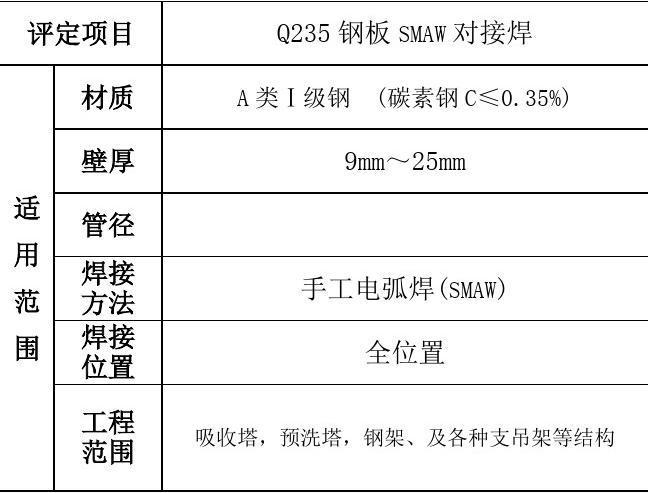 Q235B钢板_焊接工艺评定
