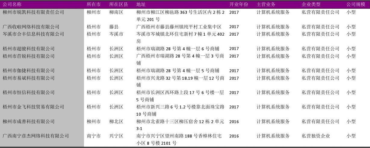 广西系统集成服务商名录2018版960家