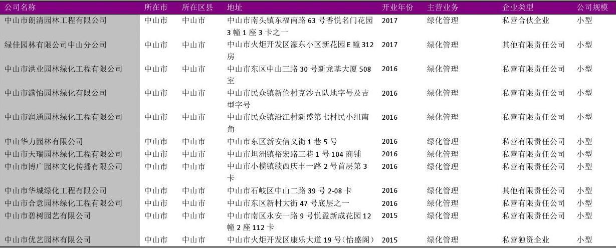 中山市园林绿化管理公司名录2018版110家