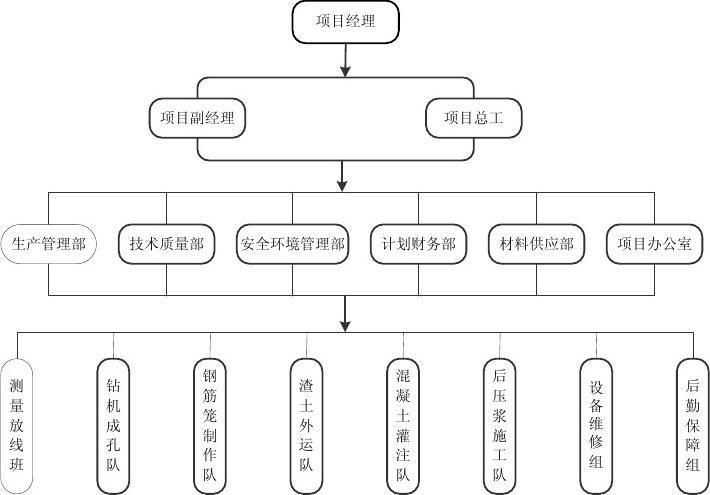 其它技巧 visio 制作的组织框架图一个  个人制作的 项目经理 项目副图片