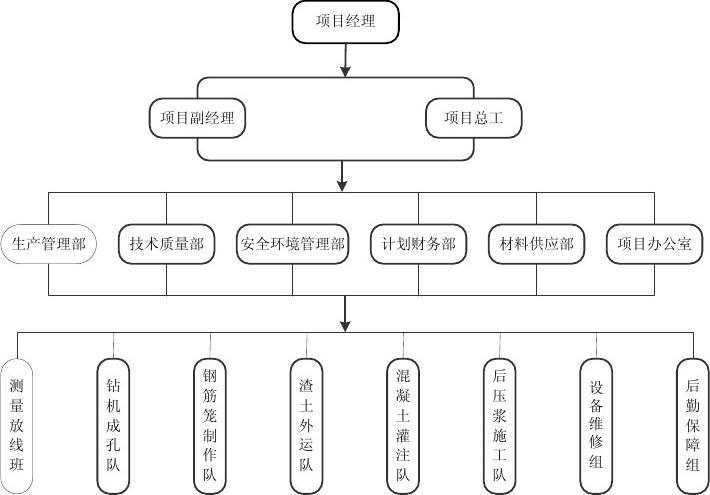 visio 制作的组织框架图一个图片