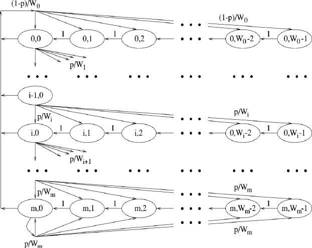 �ybi�f�z*�x��x�K��Z[>K��i*_1)为马尔可夫链的平稳令bi,k lim