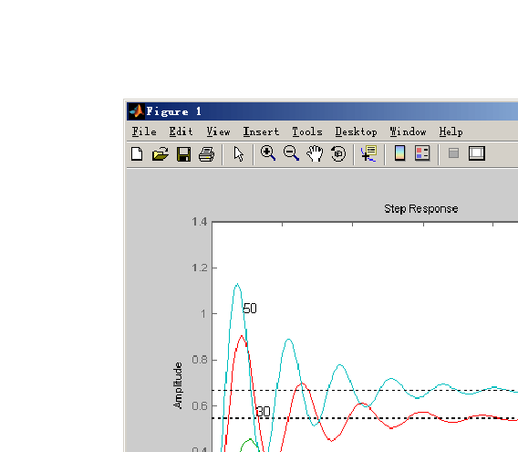 控制系统PID调节器参数整定设计_二阶系统的PID控制器设计及其参数整定_文档下载