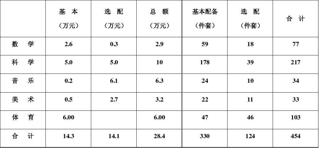 小学教学仪器配备金额统计表