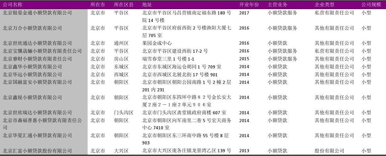 北京市小额贷款公司名录2018版157家