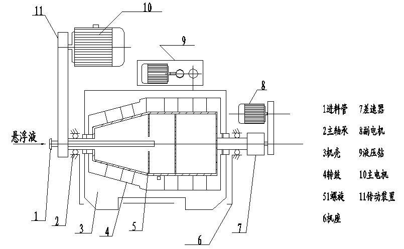 lwd520型卧螺离心机结构如图所示,主要由差速器,螺旋,转鼓,机罩,机座