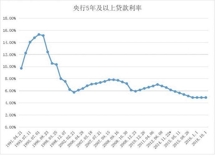 中国人民银行利率表2014_中国人民银行 贷款利率表_中国人民银行利率表