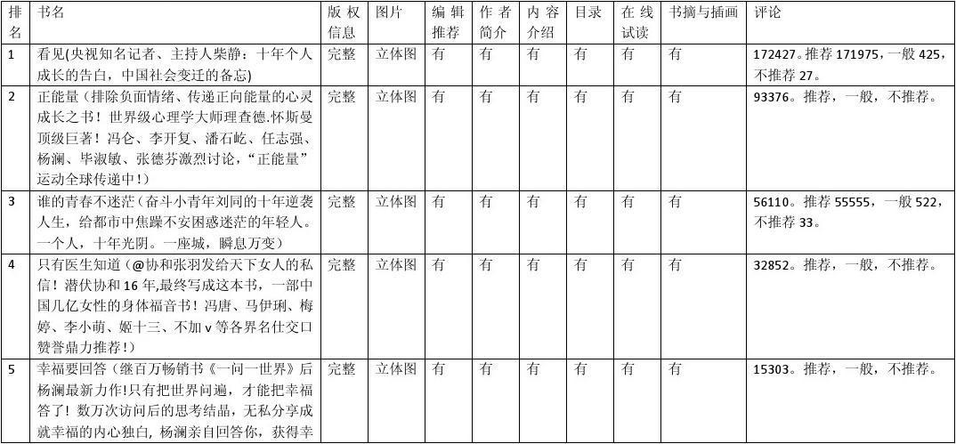 三大网站图书类别top10浅浅地分析