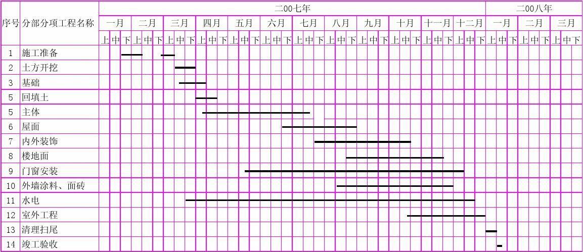 免费文档 所有分类 工程科技 建筑/土木 施工总进度计划表()安置小区图片