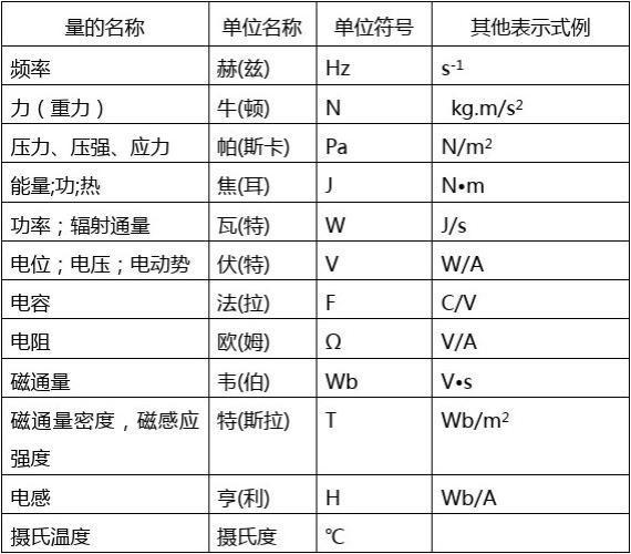 常用单位换算及标准书写格式