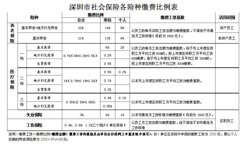 2019安徽事业单位缴纳养老保险比例及养老金计算办法说明