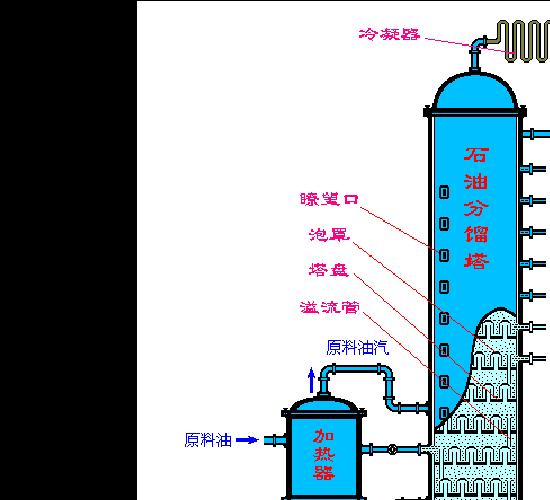 石油分馏_属于石油分馏产物的是_石油分馏的主要产物