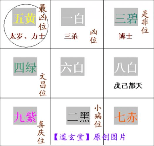 2012壬辰年九宫飞星图详解图片