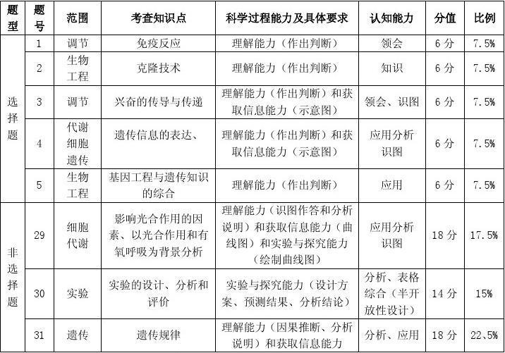 2014高考北京卷生物高频考点测试题